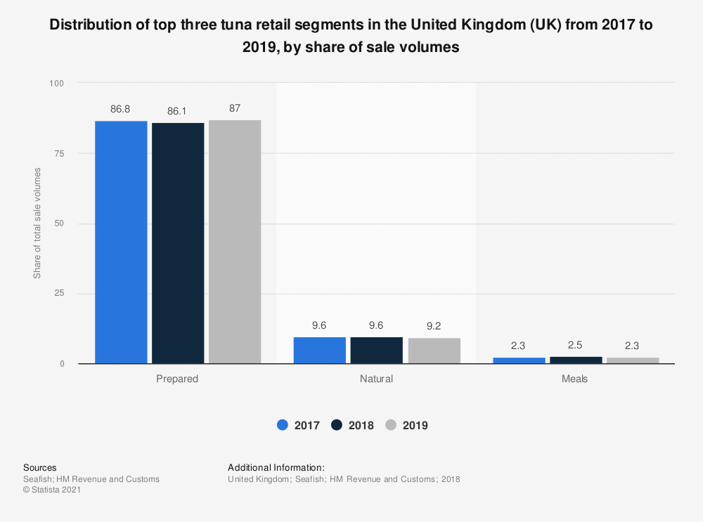 Statistic: Distribution of top three tuna retail segments in the United Kingdom (UK) from 2017 to 2019, by share of sale volumes | Statista