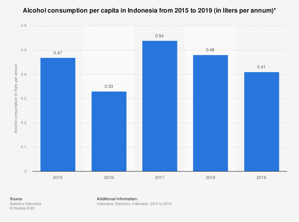 Statistic: Alcohol consumption per capita in Indonesia from 2015 to 2018 (in liters per annum)*   Statista