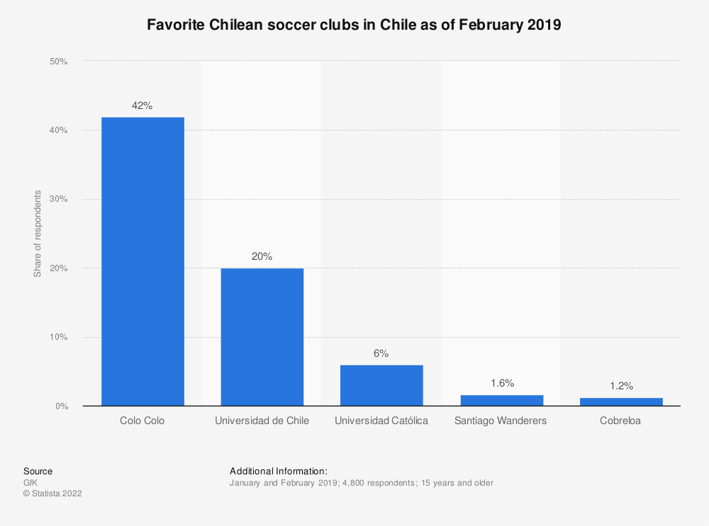 Statistic: Favorite Chilean soccer clubs in Chile as of February 2019 | Statista