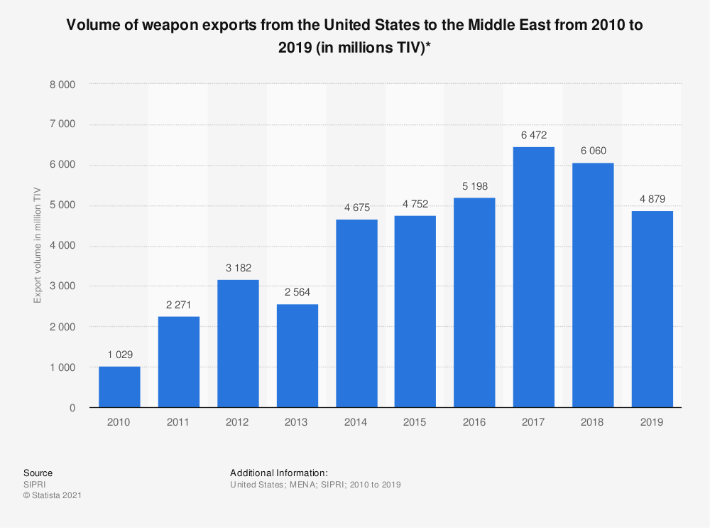 Statistic: Volume of weapon exports from the United States to the Middle East from 2010 to 2019 (in millions TIV)*   Statista