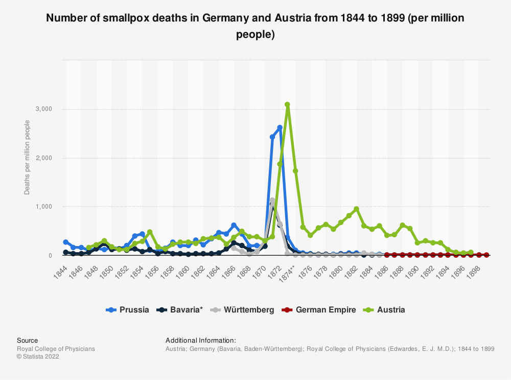 Statistic: Number of smallpox deaths in Germany and Austria from 1844 to 1899 (per million people) | Statista