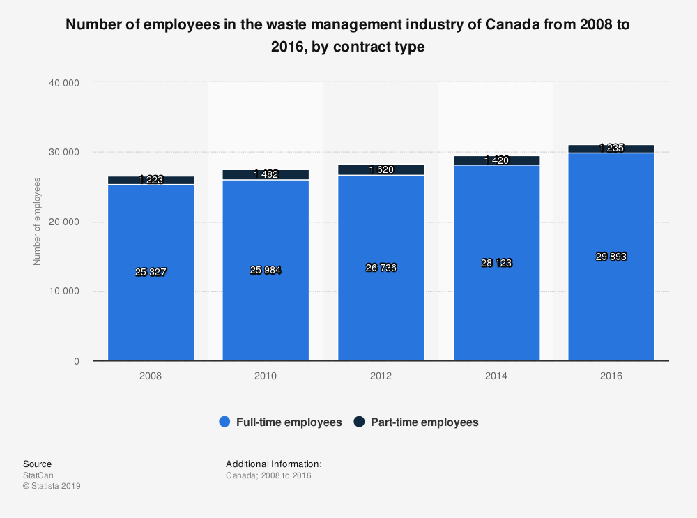 Statistic: Number of employees in the waste management industry of Canada from 2008 to 2016, by contract type | Statista