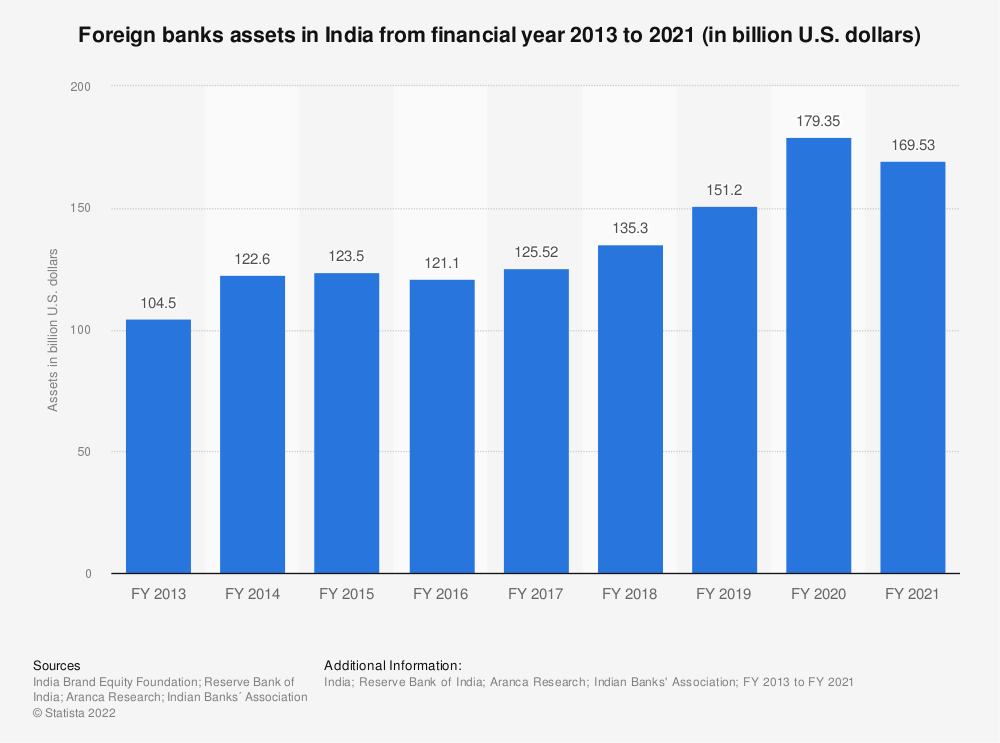 Statistic: Foreign banks assets in India from financial year 2013 to 2019 (in billion U.S. dollars) | Statista