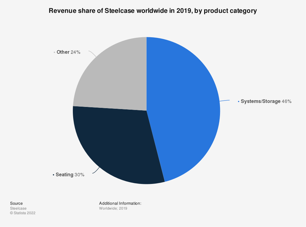Statistic: Revenue share of Steelcase worldwide in 2019, by product category | Statista