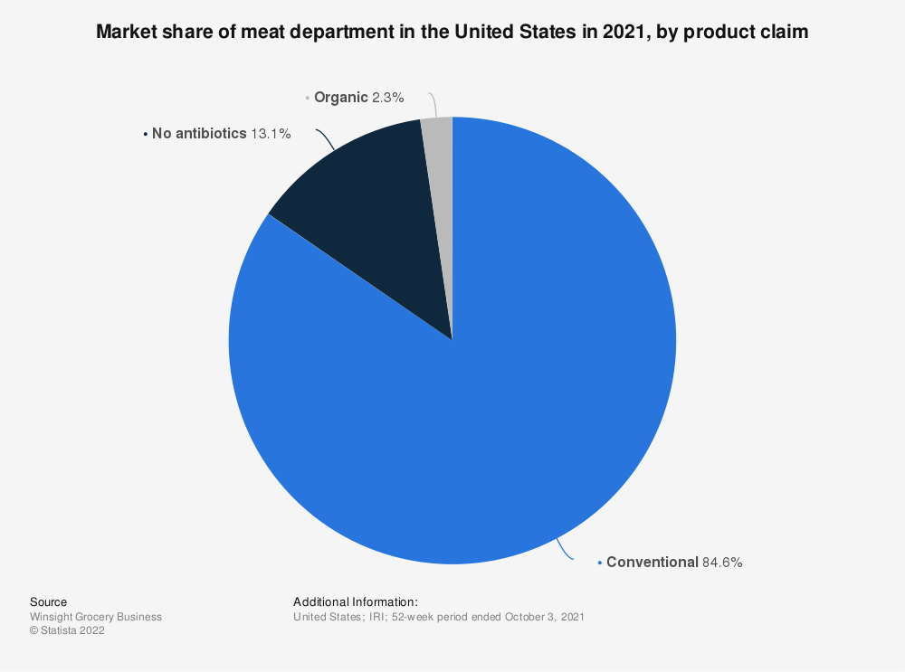 Statistic: Market share of meat department in the United States in 2018, by product claim | Statista