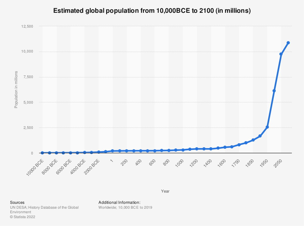 Statistic: Estimated global population from 10,000BCE until 2100 (in millions) | Statista