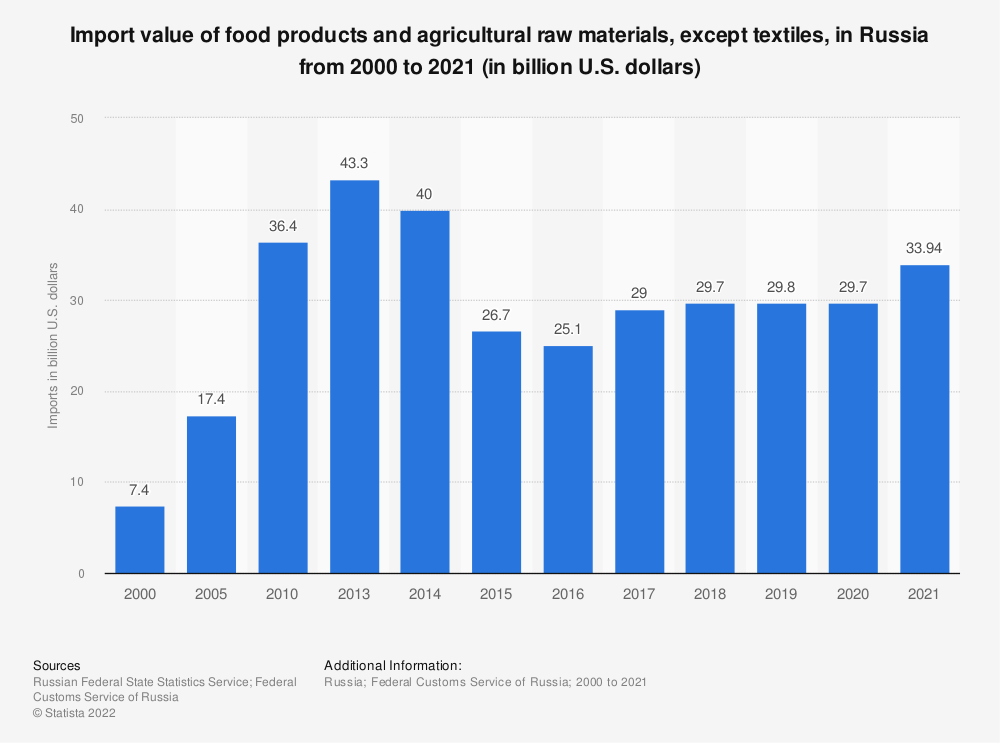 Statistic: Import value of food products and agricultural raw materials, except textiles, in Russia from 2010 to 2019 (in billion U.S. dollars) | Statista