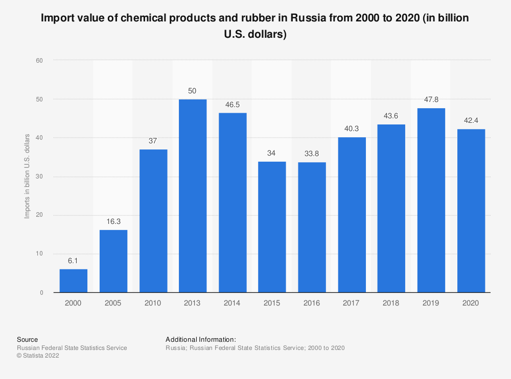 Statistic: Import value of chemical products and rubber in Russia from 2010 to 2018* (in billion U.S. dollars) | Statista