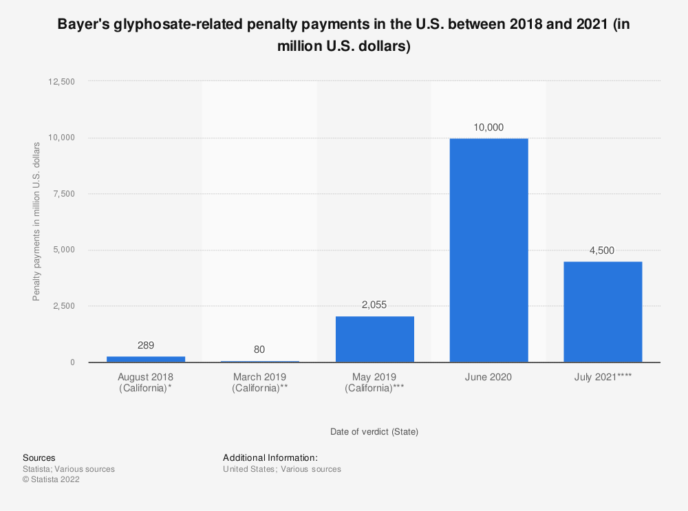 Statistic: Glyphosate-related penalty payments in the U.S. of pharma and chemical company Bayer as of May 2019 (in million U.S. dollars) | Statista
