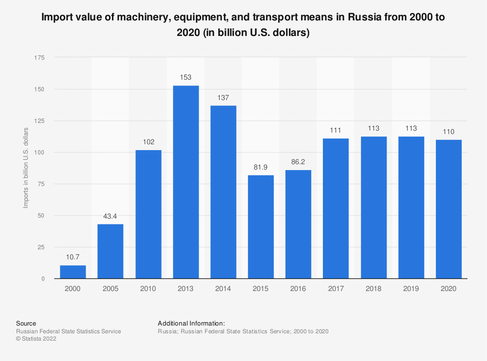 Statistic: Import value of machinery, equipment, and transport means in Russia from 2010 to 2019 (in billion U.S. dollars)   Statista