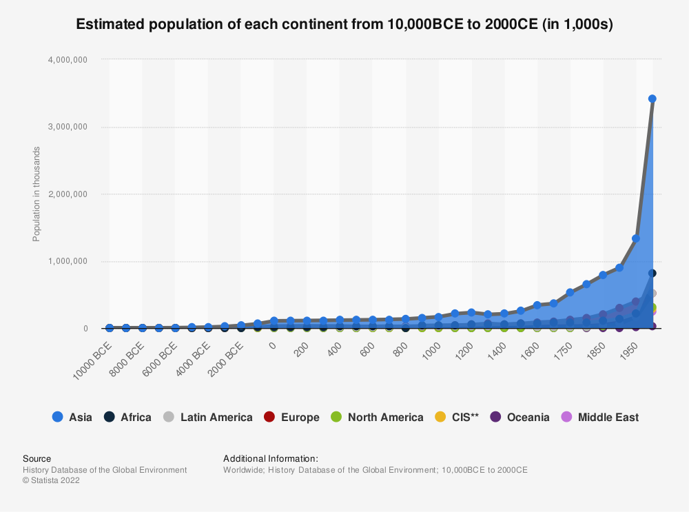 Statistic: The estimated population of each continent from 10,000BCE until 2000CE (in 1,000s) | Statista