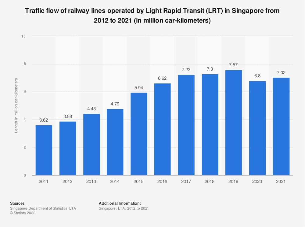 Statistic: Traffic flow of railway lines operated by Light Rapid Transit (LRT) in Singapore from 2011 to 2020 (in million car-kilometers) | Statista