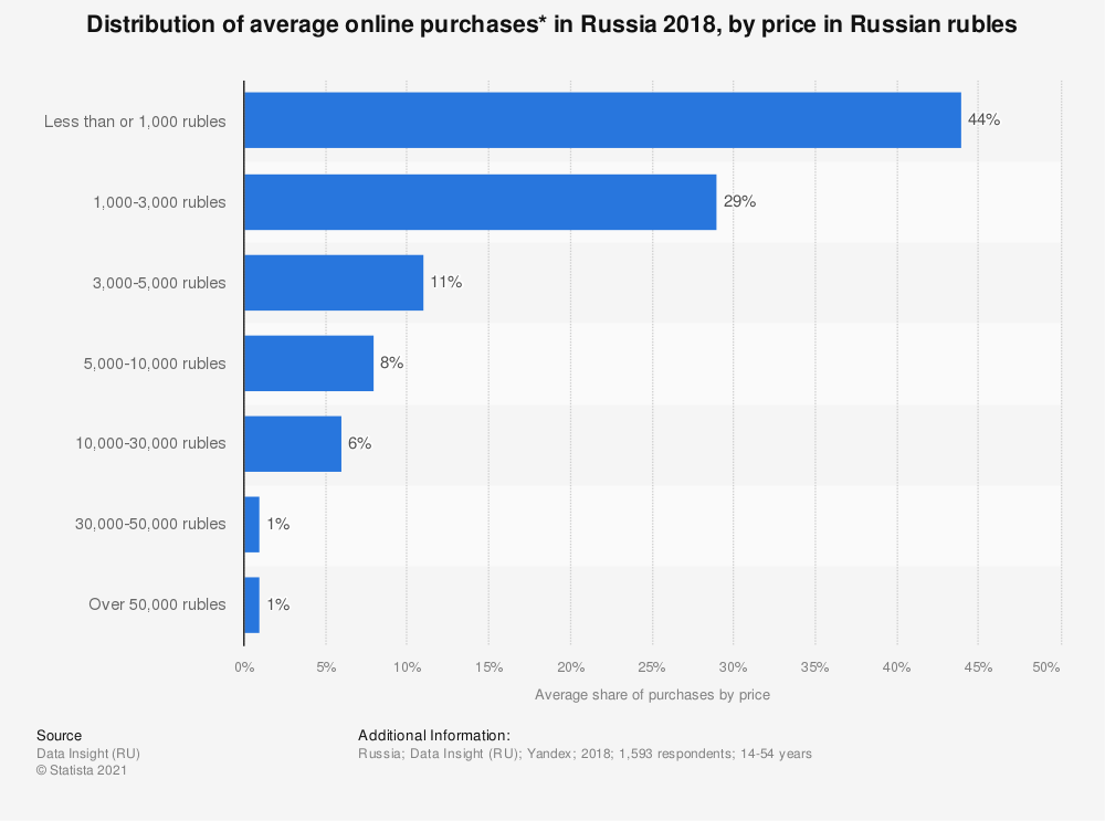 Statistic: Distribution of average online purchases* in Russia 2018, by price in Russian rubles | Statista