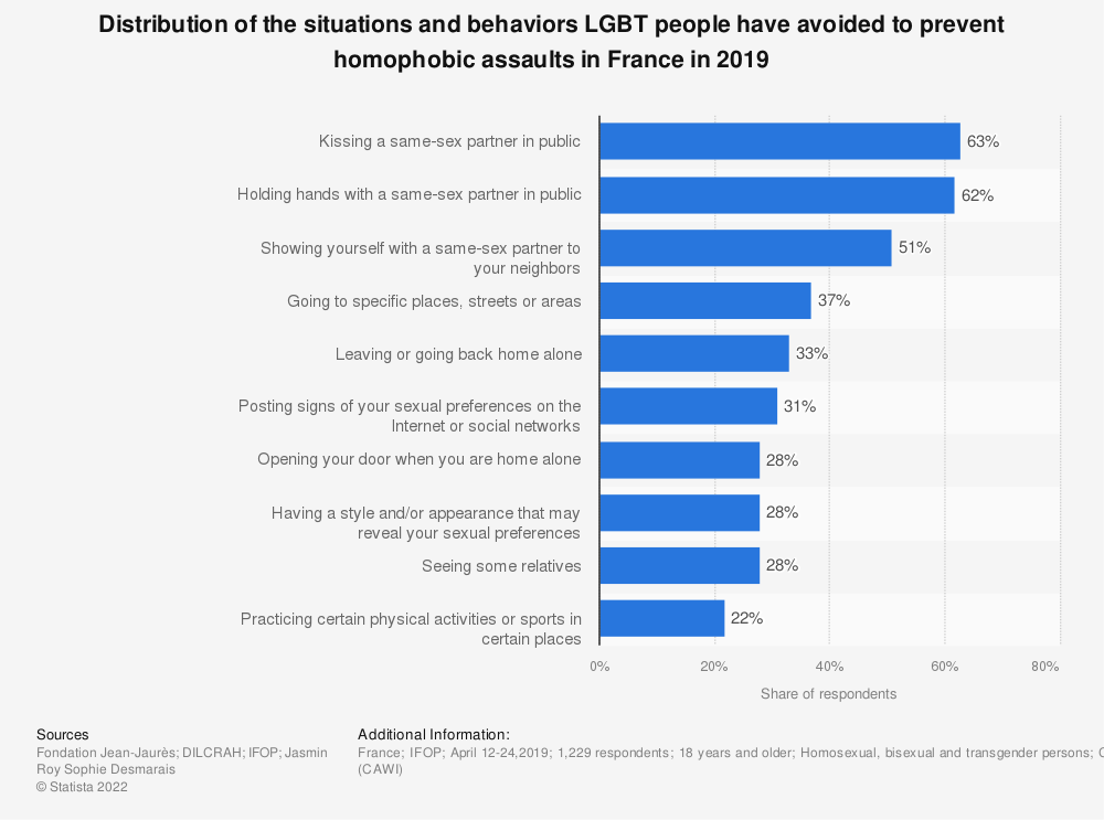 Statistic: Distribution of the situations and behaviors LGBT people have avoided to prevent homophobic assaults in France in 2019 | Statista