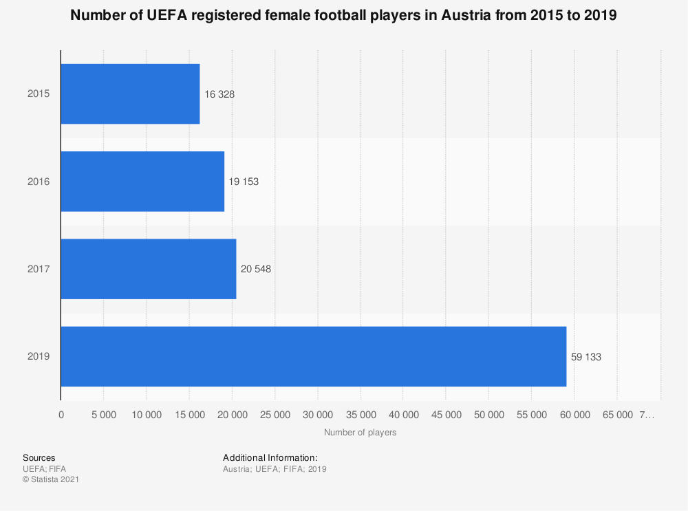 Statistic: Number of UEFA registered female football players in Austria from 2015 to 2019 | Statista