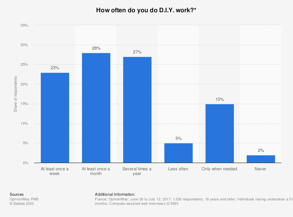 Statistic: How often do you do D.I.Y. work?* | Statista