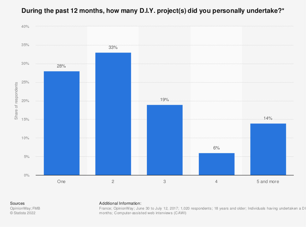 Statistic: During the past 12 months, how many D.I.Y. project(s) did you personally undertake?* | Statista