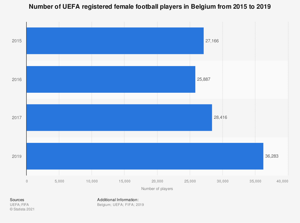 Statistic: Number of UEFA registered female football players in Belgium from 2015 to 2017 | Statista