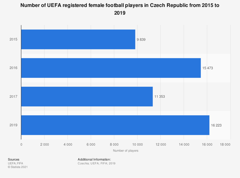 Statistic: Number of UEFA registered female football players in Czech Republic from 2015 to 2019 | Statista