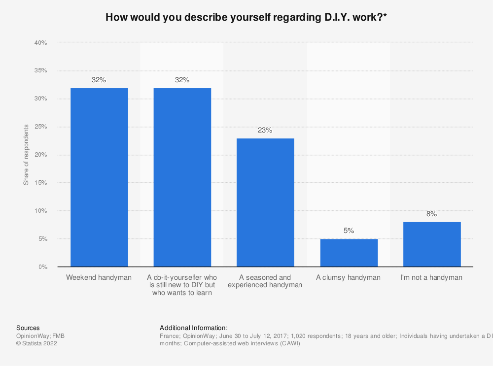 Statistic: How would you describe yourself regarding D.I.Y. work?* | Statista