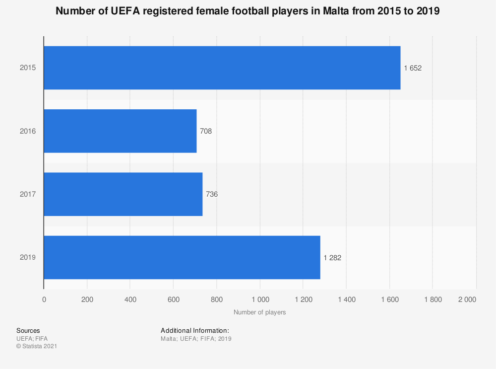 Statistic: Number of UEFA registered female football players in Malta from 2015 to 2017 | Statista