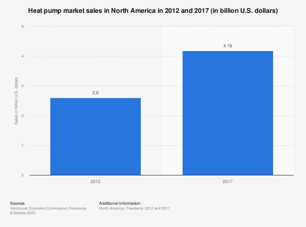 Statistic: Heat pump market sales in North America in 2012 and 2017 (in billion U.S. dollars)   Statista