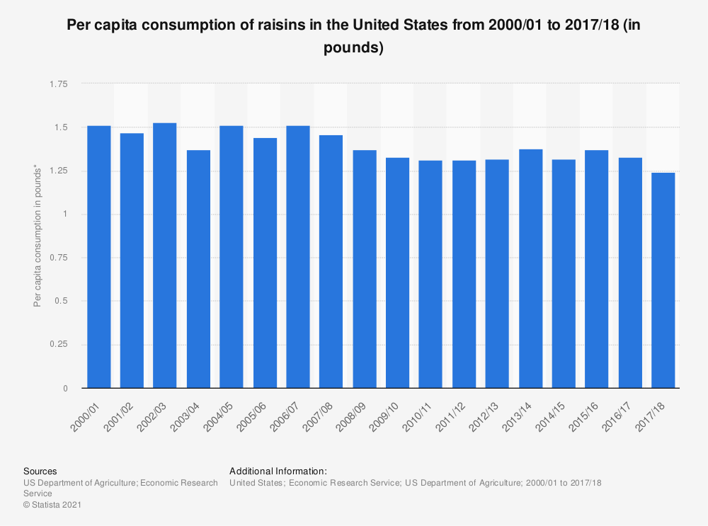 Statistic: Per capita consumption of raisins in the United States from 2000/01 to 2017/18 (in pounds)* | Statista
