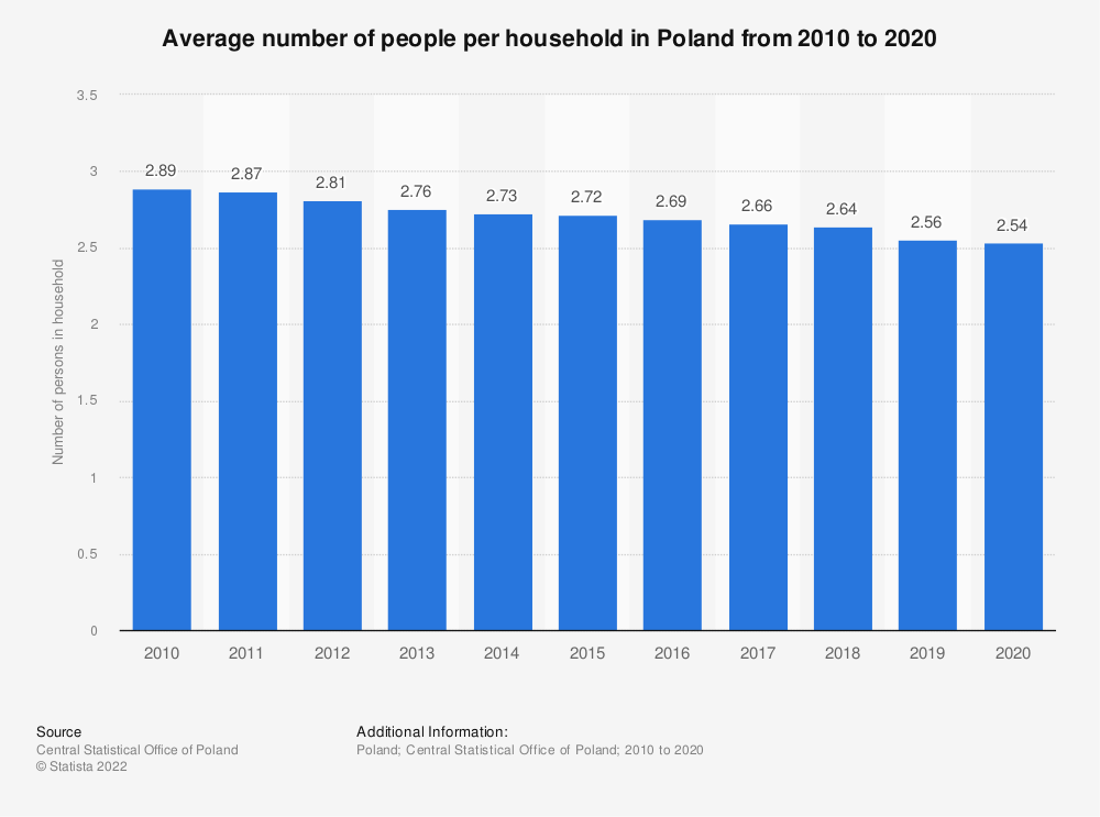 Statistic: Average number of people per household in Poland from 2010 to 2018 | Statista
