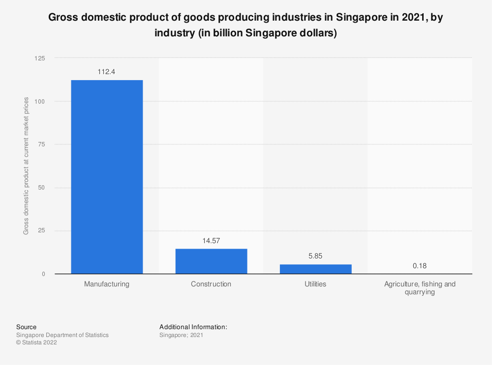 Statistic: Gross domestic product of goods producing industries in Singapore in 2019, by industry (in billion Singapore dollars) | Statista