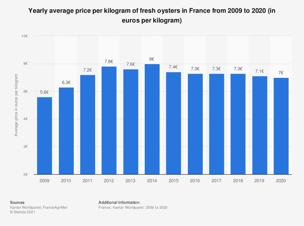 Statistic: Yearly average price per kilogram of fresh oysters in France from 2009 to 2020 (in euros per kilogram)  | Statista