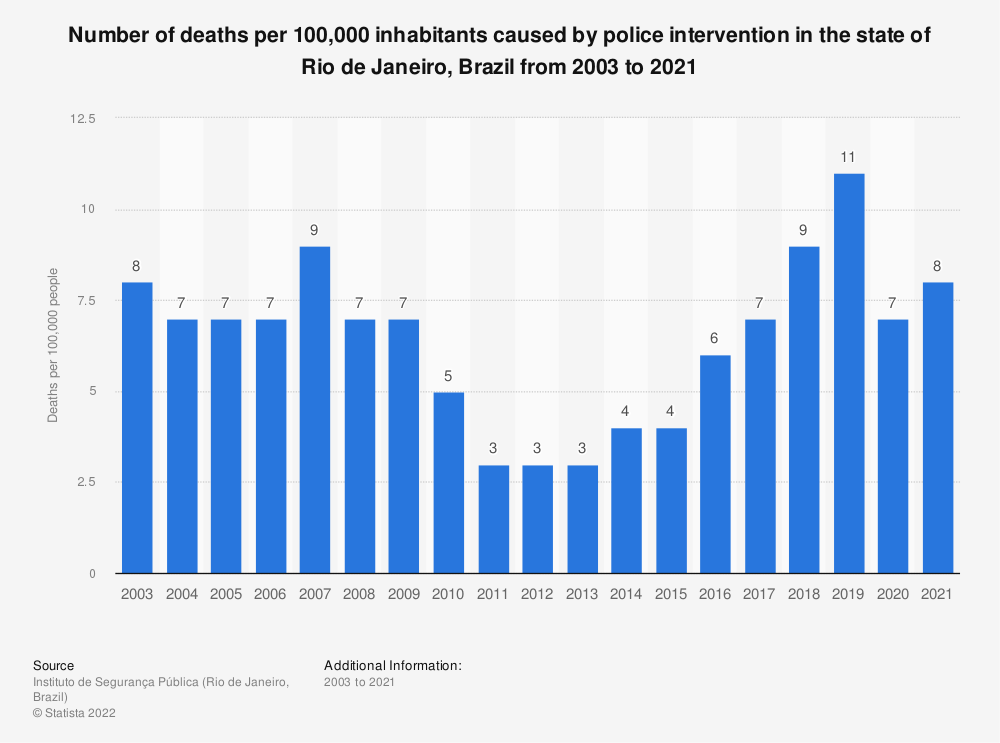 Statistic: Number of deaths per 100,000 inhabitants caused by police intervention in the state of Rio de Janeiro, Brazil from 2003 to 2018 | Statista
