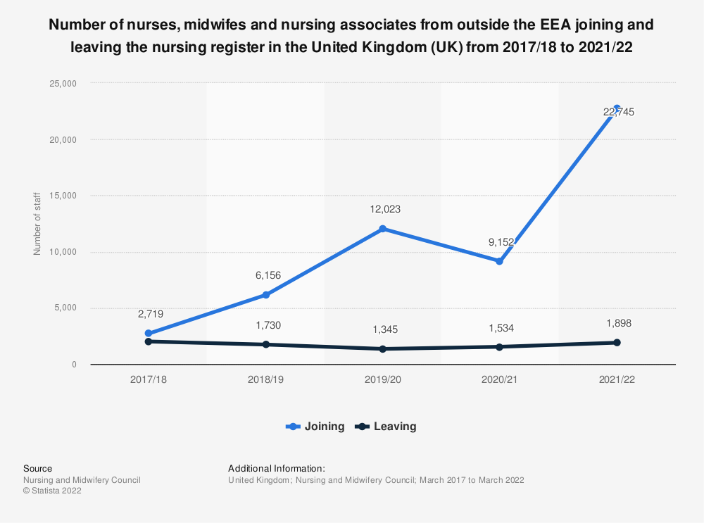 Statistic: Number of nurses, midwifes and nursing associates from outside the EEA joining and leaving the nursing register in the United Kingdom (UK) from 2014/15 to 2018/19 | Statista