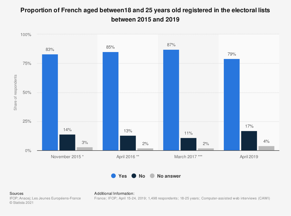 Statistic: Proportion of French aged between18 and 25 years old registered in the electoral lists between 2015 and 2019 | Statista