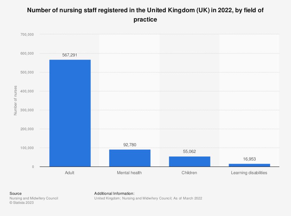 Statistic: Number of nursing staff registered in the United Kingdom (UK) in 2019, by field of practice | Statista