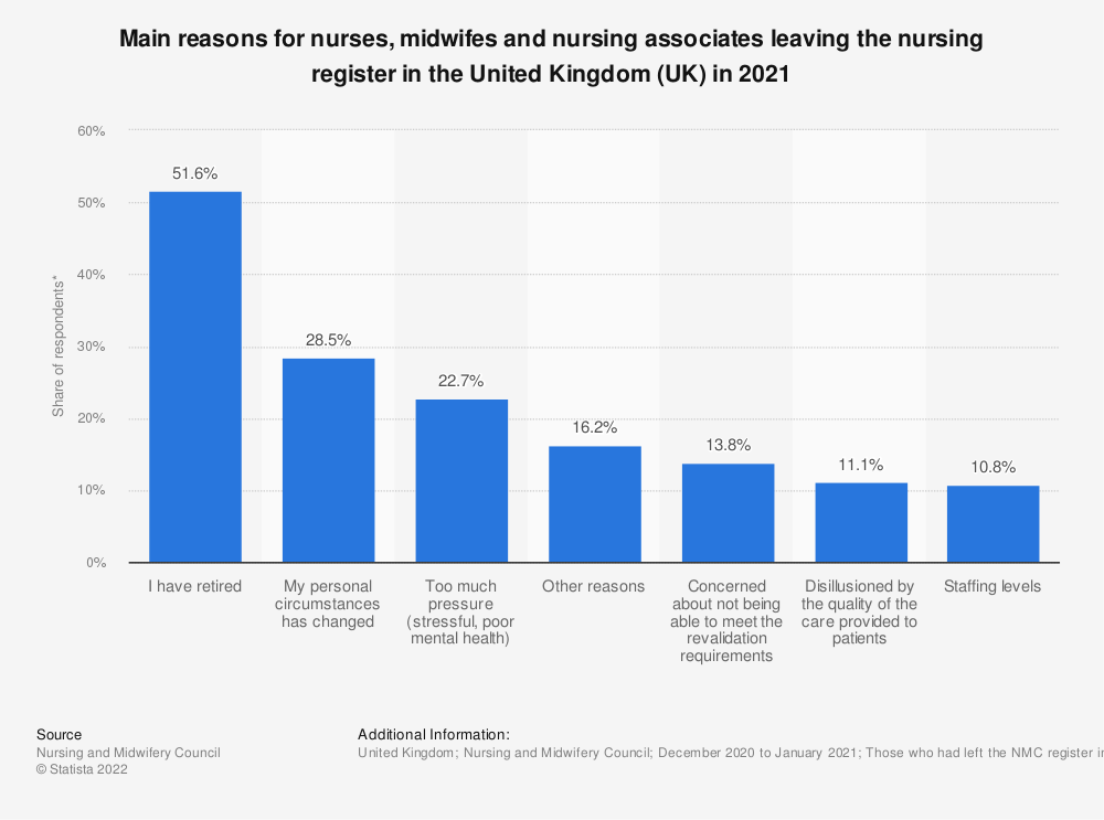 Statistic: Main reasons* for nurses, midwifes and nursing associates leaving the nursing register in the United Kingdom (UK) in 2018 | Statista