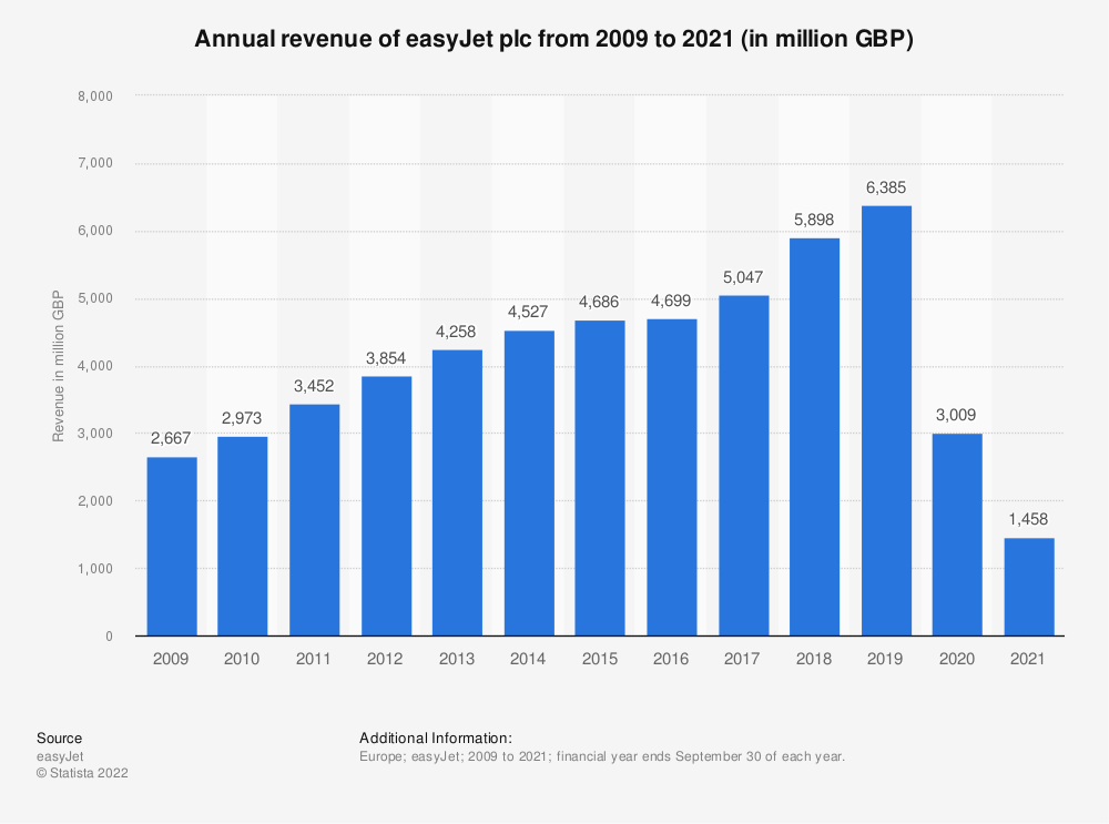 Statistic: Annual revenue of easyJet plc from 2009 to 2019 (in million British pounds) | Statista