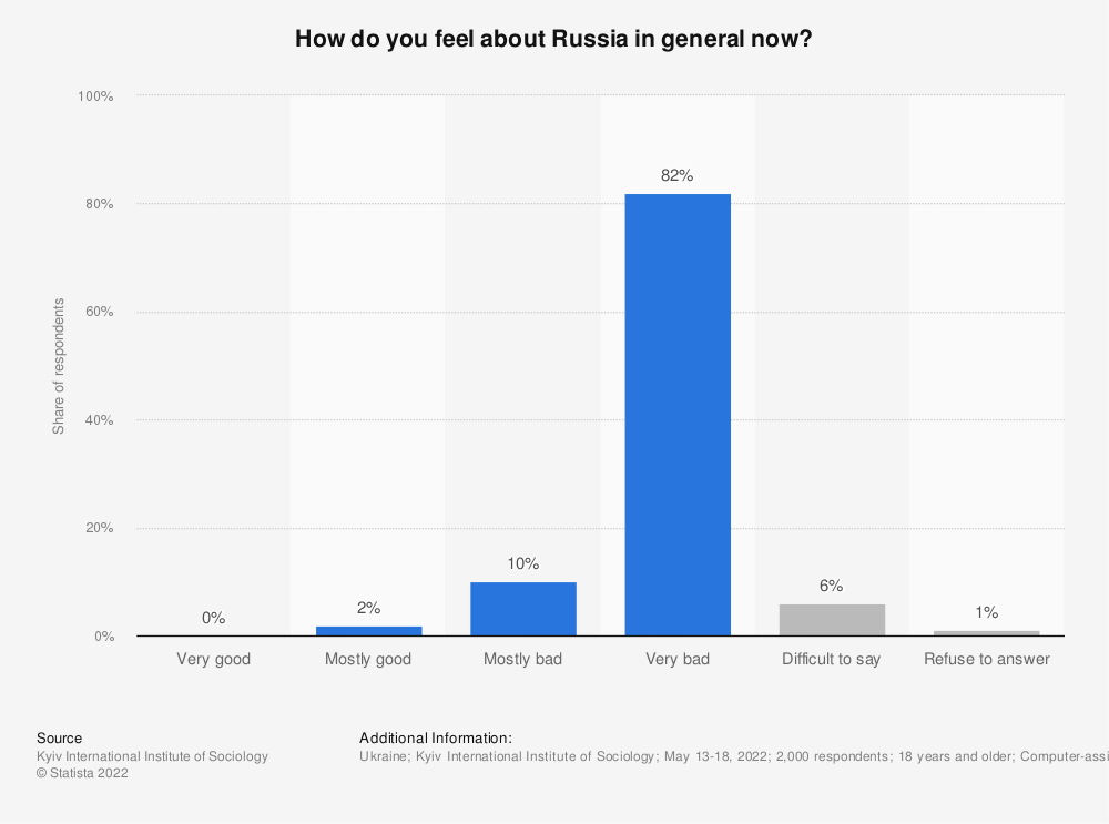 Statistic: What is your general attitude toward Russia?* | Statista