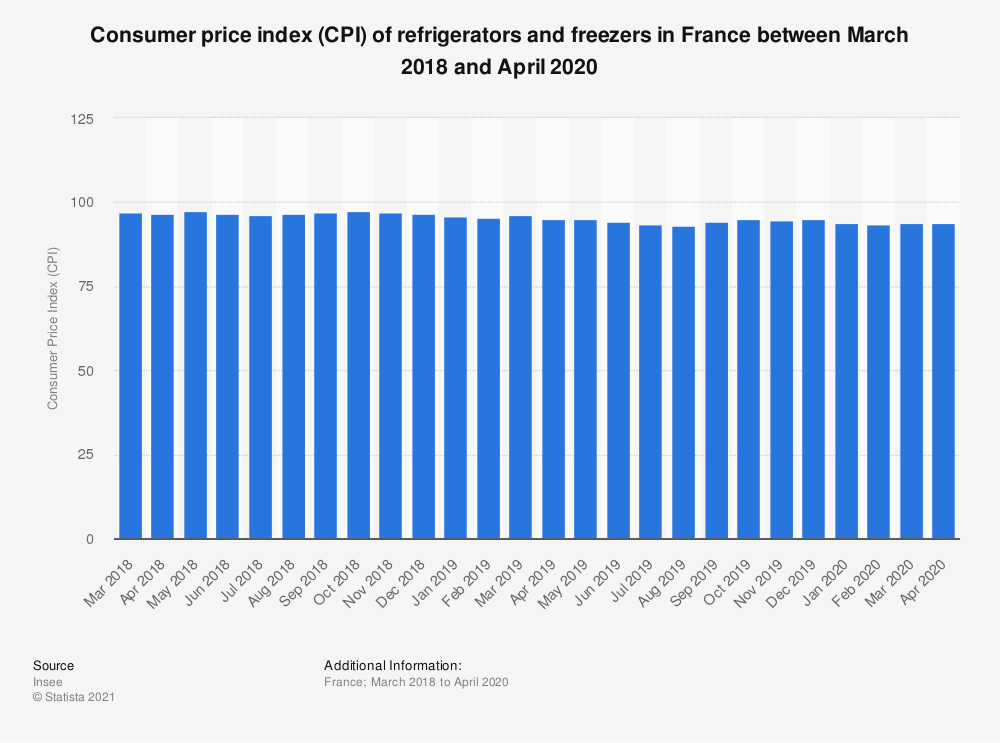 Statistic: Consumer price index (CPI) of refrigerators and freezers in France between March 2018 and March 2019 | Statista