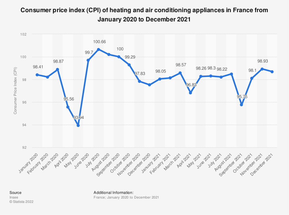 Statistic: Consumer price index (CPI) of heating and air conditioning appliances in France between March 2018 and March 2019 | Statista