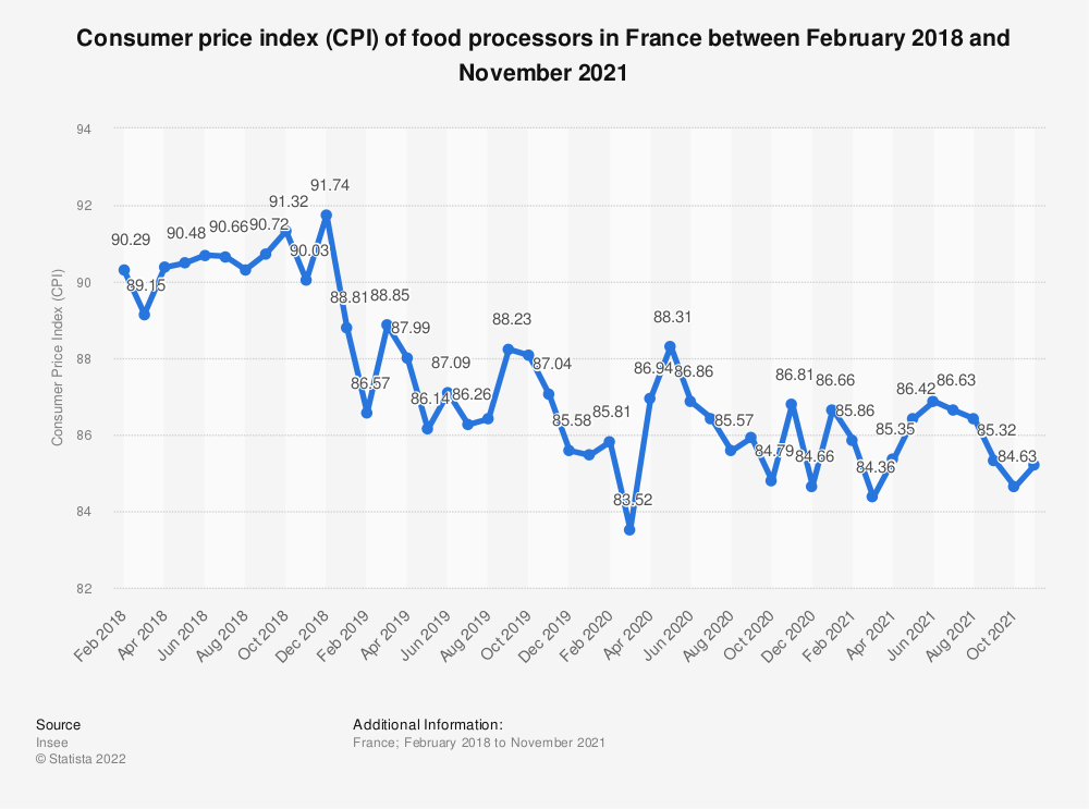 Statistic: Consumer price index (CPI) of food processors in France between March 2018 and March 2019 | Statista