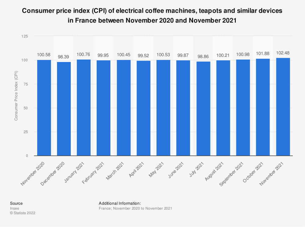 Statistic: Consumer price index (CPI) of electrical coffee machines, teapots and similar devices in France between March 2018 and March 2019 | Statista
