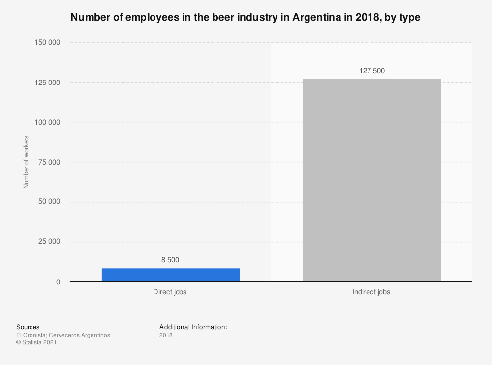 Statistic: Number of employees in the beer industry in Argentina in 2018, by type | Statista