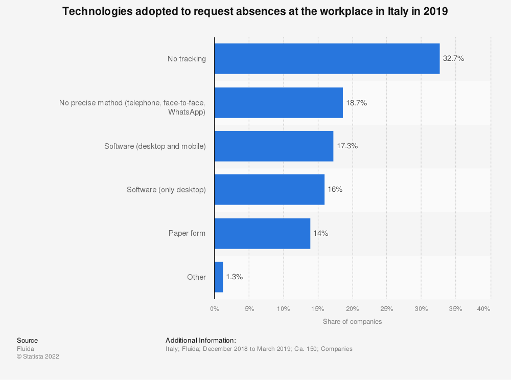 Statistic: Technologies adopted to request absences at the workplace in Italy in 2019 | Statista