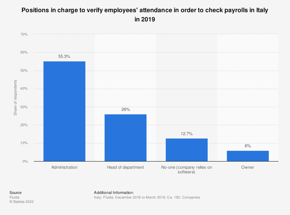 Statistic: Positions in charge to verify employees' attendance in order to check payrolls in Italy in 2019 | Statista