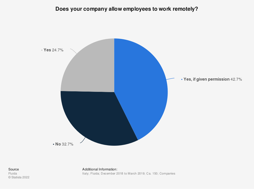 Statistic: Does your company allow employees to work remotely? | Statista