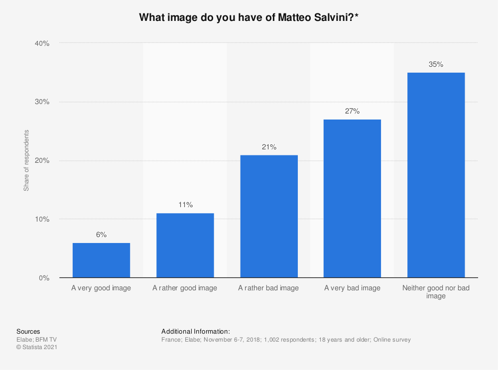 Statistic: What image do you have of Matteo Salvini?* | Statista