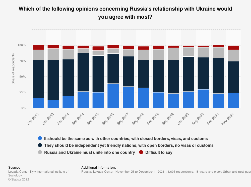 Statistic: Which of the following opinions concerning Russia's relationship with Ukraine would you agree with most?* | Statista
