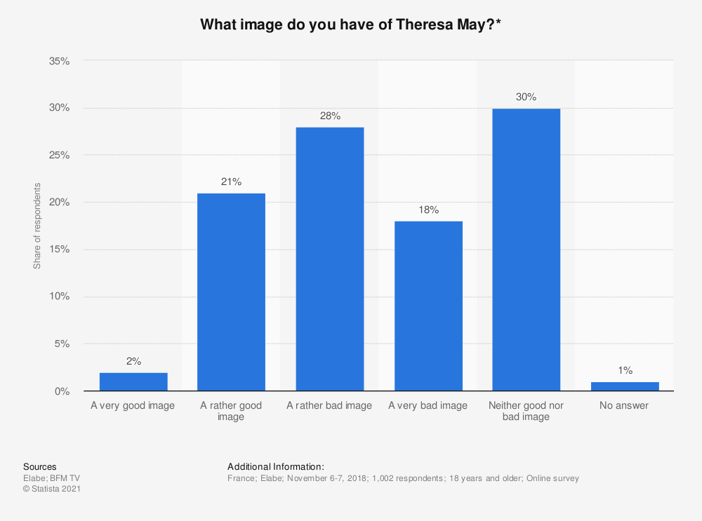 Statistic: What image do you have of Theresa May?* | Statista