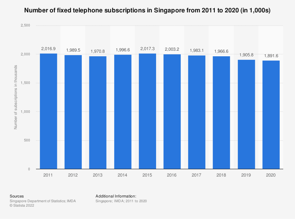 Statistic: Number of fixed telephone subscriptions in Singapore from 2011 to 2019 (in 1,000s) | Statista