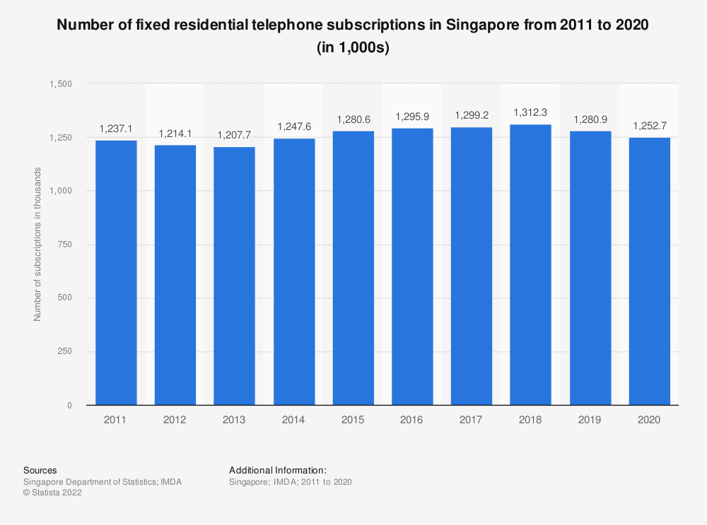 Statistic: Number of fixed residential telephone subscriptions in Singapore from 2011 to 2018 (in 1,000s) | Statista